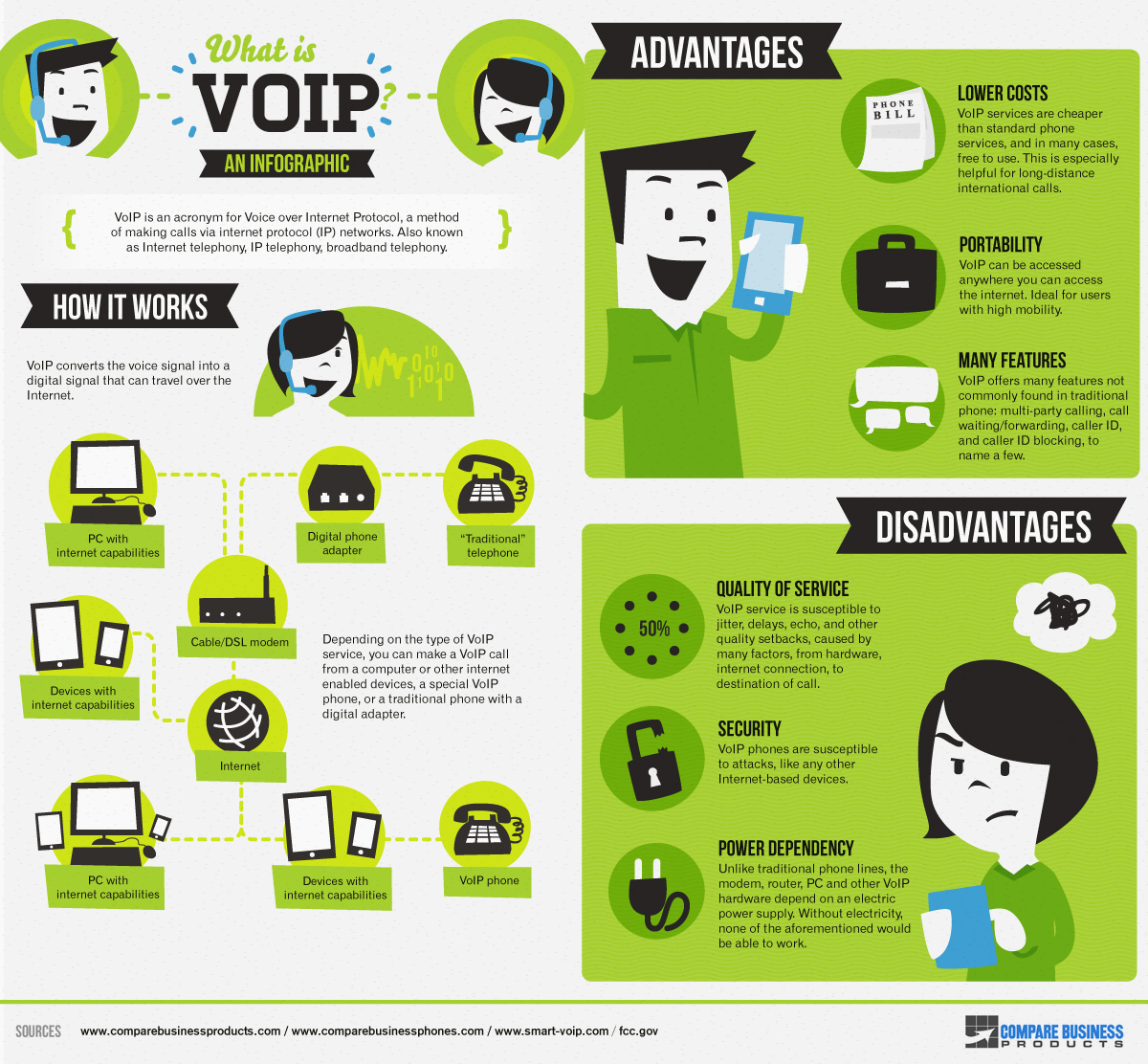 Infographic What Is Voip